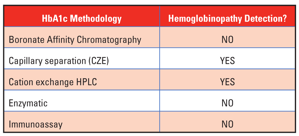 The Impact Of Red Blood Cell Lifespan On Hba1c Measurement Medical Laboratory Observer
